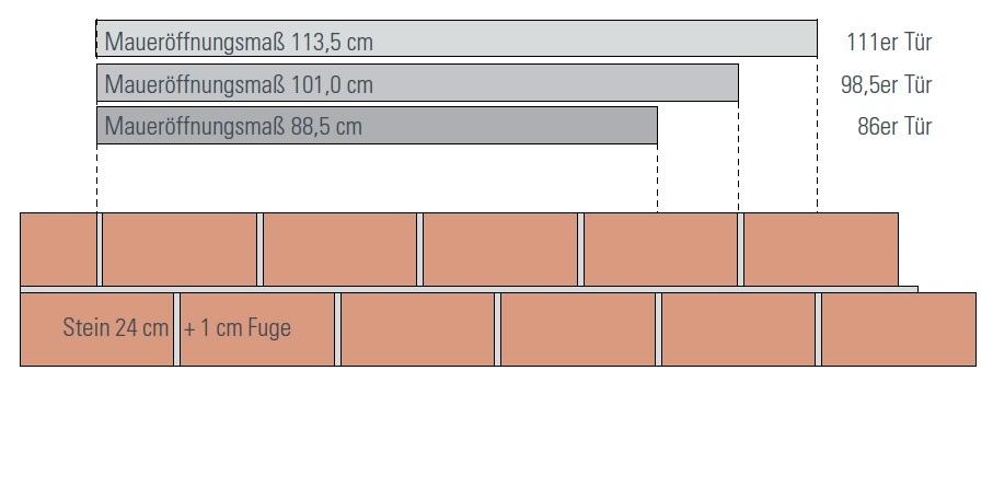 Entstehung Definition Standard Breite Zimmertür DIN 4172 18101